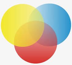 Transparent Venn Diagram Circle Diagram3 Venn Diagram 3 Circles Png Transparent Png