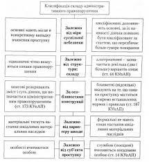 Административные правонарушения и административная ответственность  Классификация состава административного правонарушения