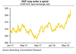 Hungarian Forint Chart Hungary Forint Could Find Itself In Vicious Circle Analysts