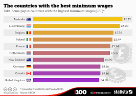 Minimum Wage Australia Chart Chart The Countries With The Best Minimum Wages Statista