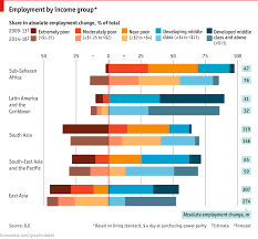 Comments On Daily Chart Work And Wealth The Economist