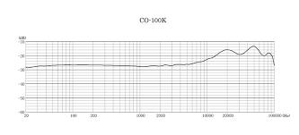 Sennheiser Mkh 8040 Noise Over 20khz Page 2 Gearslutz