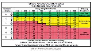 Etg Alcohol Chart 33 Unfolded Etg Level Calculator
