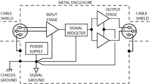 grounding and shielding audio devices star ground scheme for connecting signal ground to chassis star center be connected at power supply or at input ground