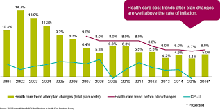 Health Care Costs By Year Chart U S Employers Expect Rate Of Increase In Health Care Costs