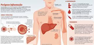 hepatite c exame de sangue