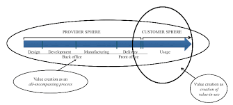 Value Creation And Co-Creation In A Consumer Sphere Within Online Retail