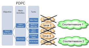 Process Decision Program Charts Pdpc Six Sigma Study Guide