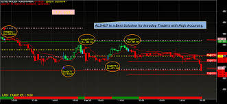 Nifty Live Chart With Buy Sell Signals In Mt4 Best Nse Mcx Nifty Buy Sell Signal Intraday Share Trading