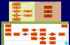 Solved Based On The Bottom Flow Chart Find Out At Least