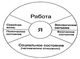 Реферат Карьера ru Рис 2 Примерная структура личного жизненного плана карьеры руководителя