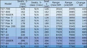 737 Max 200 Seating Chart Winging It Boeings Official Seat Range Type Chart