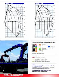 Pm Crane Load Chart Pm 14 Ton Articulating Crane