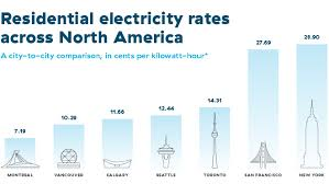 Ontario Hydro Peak Hours Chart Have You Ever Wondered How Our Rates Compare