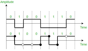 Difference Between Unipolar Polar And Bipolar Line Coding