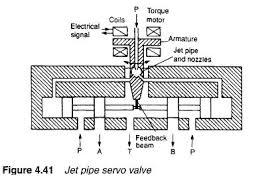 Hydraulic Servo Valves Hydraulic Valve