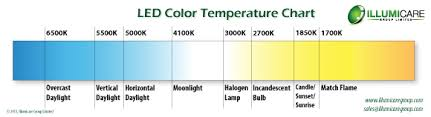 56 Experienced Color Temperature Of Light