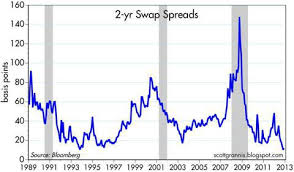 2 Year Swap Spreads Basically Meaningless Seeking Alpha