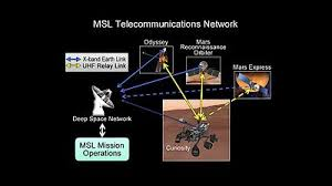 curiosity rover  curiosity transmits to earth directly or via three relay satellites in mars orbit
