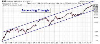 Lockheed Martin Corporation Incredible Chart Could Send Lmt