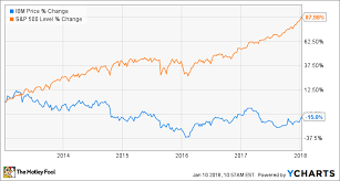 1 Tech Stock Youll Want To Own If The Market Crashes The