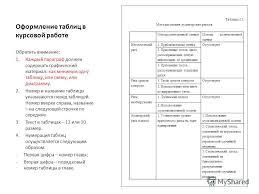 Презентация на тему Оформление курсовой работы Курсовая работа  8 Оформление таблиц в курсовой работе Таблица 2 1 Методы оценки аудиторских