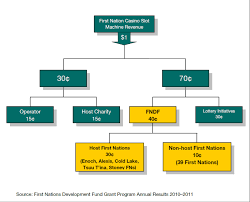Government Of Alberta Organizational Chart The Current State Of Indian Gaming In Alberta Are First