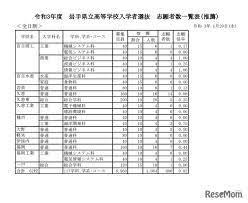 県立 高校 推薦 入試