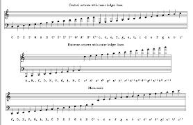 Musical Staff Pdf Proposed Extended Clef Notation For Abc