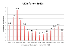 economics essays uk economy under mrs thatcher  the belief of monetarism was that to control inflation you needed to control the money supply to control the money supply it was necessary to reduce any