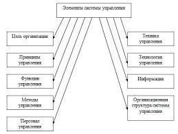 Совершенствование системы управления малым предприятием реферат  Рисунок 1 Основные элементы системы управления предприятием