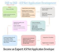 Create Your Own Asp Net Web Erp Software Book Contents