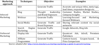 Inbound Vs Outbound Marketing Inbound Vs Outbound Marketing Techniques Objectives And Examples