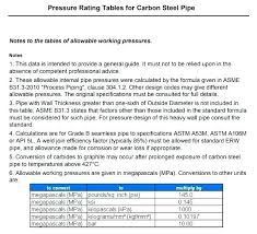 Carbon Steel Pipe Pressure Rating Chart Carbon Steel Pipe