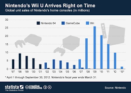 Chart Nintendos Wii U Arrives Right On Time Statista