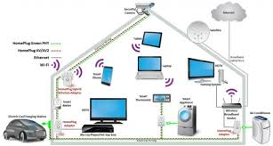 home wireless network design