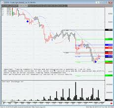Crude Oil Futures Chart Support And Resistance Levels