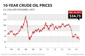 Crude Oil New Wti Crude 10 Year Chart