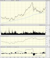 Stock Charts With Indicators Home Depots Stock Charts Improve But Dont Put On An