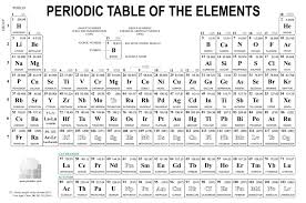 Fix the Periodic Table of Elements Quiz - By tcw1