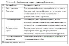 Совершенствование кадровой политики предприятия на примере ИП  Особенности закрытой кадровой политики