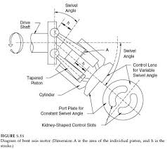 hydraulic motor  design considerations for bent axis motors    bent axis motor diagram