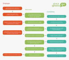 Recruitment Agency Process Flow Chart Recruitment Faqs Give A Grad A Go