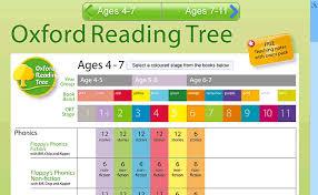 Reading Level Chart Oxford Reading Tree Www