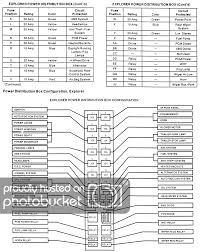 solved fuse box diagram 2004 ford explorer fixya fuse panel and power distribution box identification for 1995 99 explorer mountaineer models part 2