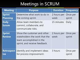 Scrum Meeting Template Daily Standup Meeting Excel Template Bulat