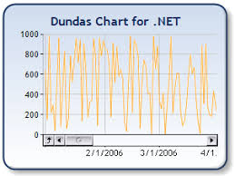 Asp Net Chart Zoom Scrolling And Zooming