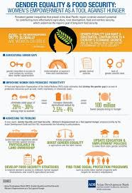 gender equality and food security women s empowerment as a tool  gender equality and food security women s empowerment as a tool against hunger infographic pinned by annie wright ma mfti me for many mo