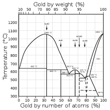 Aluminum Alloy Composition Chart Colored Gold Wikipedia