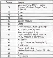 1997 pontiac grand prix fuse box diagram vehiclepad 2003 2000 pontiac grand prix fuse diagram 2000 wiring diagrams
